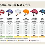 Kinder Fahrradhelme Test: Das meint der ADAC dazu