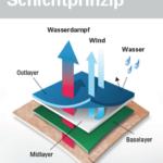 Zwiebelprinzip mit Woolpower: So habt Ihr und die Outdoorkids an frostigen Tagen warm