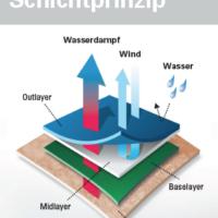 Die Grafik über das Schichtprinzip zeigt Euch, wie Ihr Euch optimal anzieht.   foto (c) woolpower